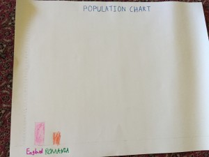 Arjun's Population Graph