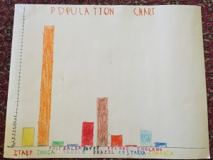 Kabir's Population Graph
